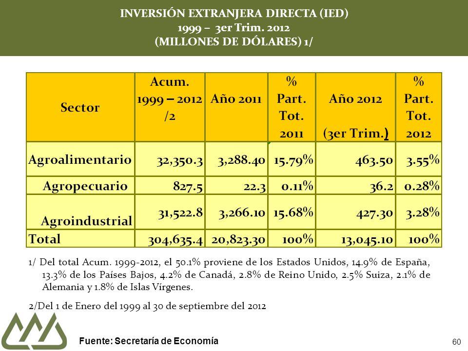 60 1/ Del total Acum. 1999-2012, el 50.1% proviene de los Estados Unidos, 14.9% de España, 13.3% de los Países Bajos, 4.2% de Canadá, 2.8% de Reino Un