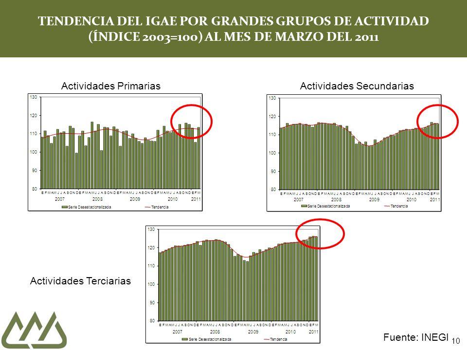 10 TENDENCIA DEL IGAE POR GRANDES GRUPOS DE ACTIVIDAD (ÍNDICE 2003=100) AL MES DE MARZO DEL 2011 Actividades PrimariasActividades Secundarias Actividades Terciarias Fuente: INEGI