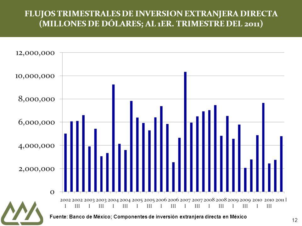 FLUJOS TRIMESTRALES DE INVERSION EXTRANJERA DIRECTA (MILLONES DE DÓLARES; AL 1ER.