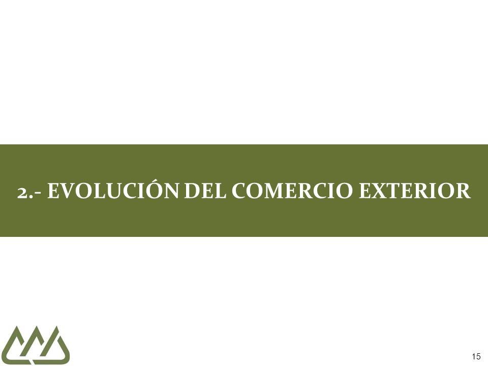 15 2.- EVOLUCIÓN DEL COMERCIO EXTERIOR