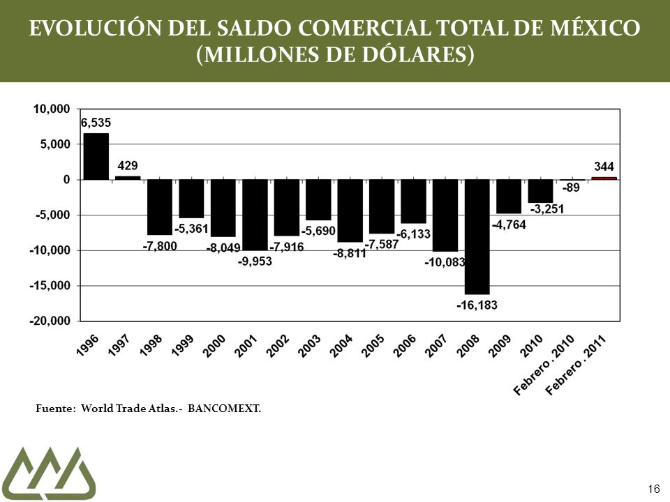 Fuente: World Trade Atlas.- BANCOMEXT.