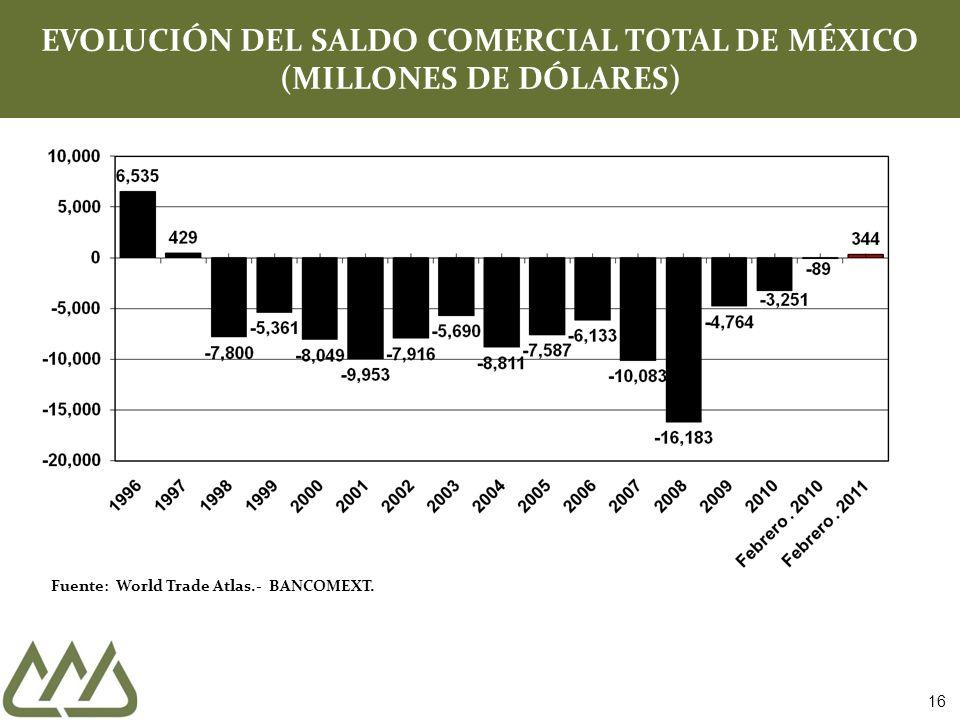 Fuente: World Trade Atlas.- BANCOMEXT. EVOLUCIÓN DEL SALDO COMERCIAL TOTAL DE MÉXICO (MILLONES DE DÓLARES) 16