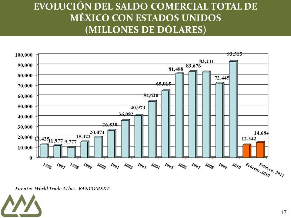 Fuente: World Trade Atlas.- BANCOMEXT EVOLUCIÓN DEL SALDO COMERCIAL TOTAL DE MÉXICO CON ESTADOS UNIDOS (MILLONES DE DÓLARES) 17