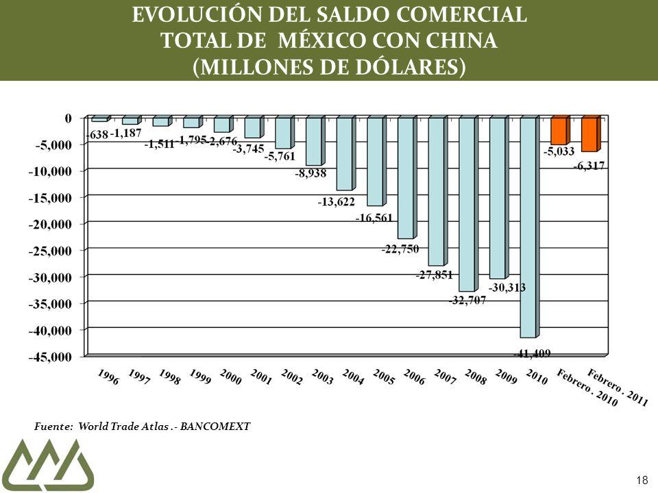 Fuente: World Trade Atlas.- BANCOMEXT EVOLUCIÓN DEL SALDO COMERCIAL TOTAL DE MÉXICO CON CHINA (MILLONES DE DÓLARES) 18