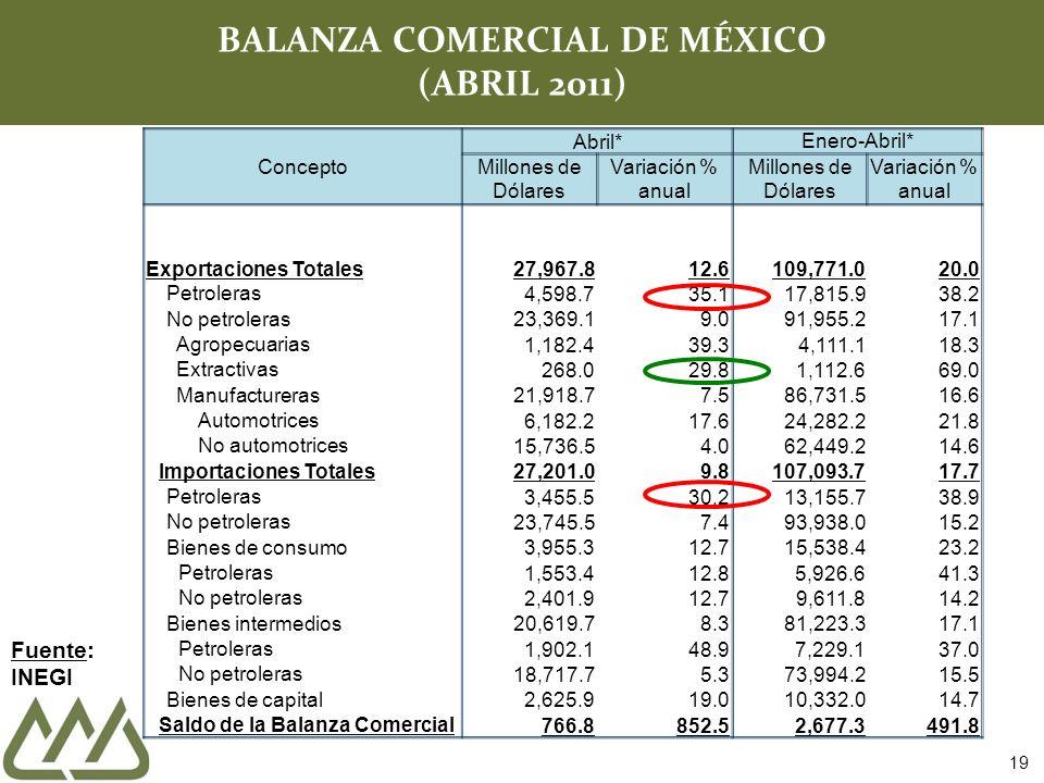 Concepto Abril* Enero-Abril* Millones de Dólares Variación % anual Millones de Dólares Variación % anual Exportaciones Totales27,967.812.6109,771.020.0 Petroleras 4,598.735.117,815.938.2 No petroleras 23,369.19.091,955.217.1 Agropecuarias 1,182.439.34,111.118.3 Extractivas 268.029.81,112.669.0 Manufactureras 21,918.77.586,731.516.6 Automotrices 6,182.217.624,282.221.8 No automotrices 15,736.54.062,449.214.6 Importaciones Totales 27,201.09.8107,093.717.7 Petroleras 3,455.530.213,155.738.9 No petroleras 23,745.57.493,938.015.2 Bienes de consumo 3,955.312.715,538.423.2 Petroleras 1,553.412.85,926.641.3 No petroleras 2,401.912.79,611.814.2 Bienes intermedios 20,619.78.381,223.317.1 Petroleras 1,902.148.97,229.137.0 No petroleras 18,717.75.373,994.215.5 Bienes de capital 2,625.919.010,332.014.7 Saldo de la Balanza Comercial 766.8852.52,677.3491.8 19 BALANZA COMERCIAL DE MÉXICO (ABRIL 2011) Fuente: INEGI