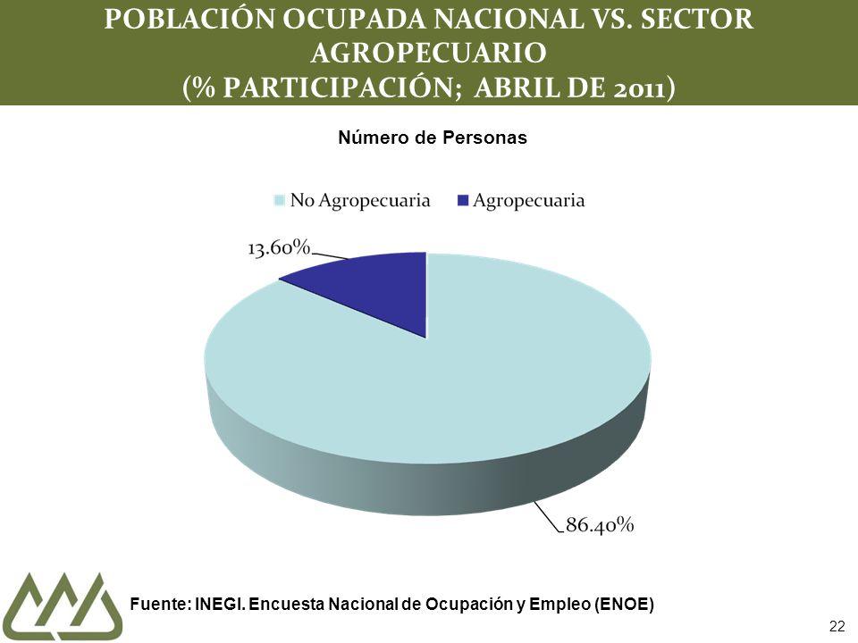 22 POBLACIÓN OCUPADA NACIONAL VS.