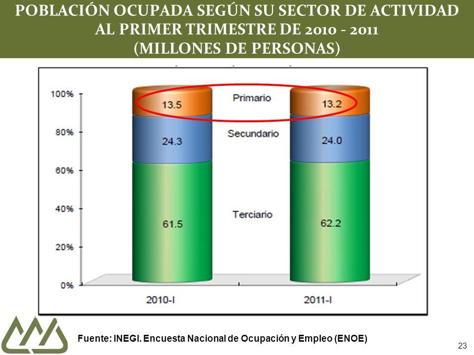 23 POBLACIÓN OCUPADA SEGÚN SU SECTOR DE ACTIVIDAD AL PRIMER TRIMESTRE DE 2010 - 2011 (MILLONES DE PERSONAS) Fuente: INEGI.