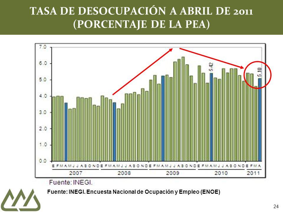 TASA DE DESOCUPACIÓN A ABRIL DE 2011 (PORCENTAJE DE LA PEA) Fuente: INEGI.
