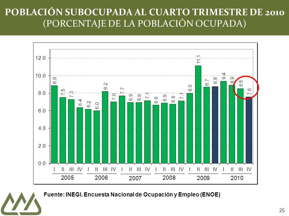 25 POBLACIÓN SUBOCUPADA AL CUARTO TRIMESTRE DE 2010 (PORCENTAJE DE LA POBLACIÓN OCUPADA) Fuente: INEGI.