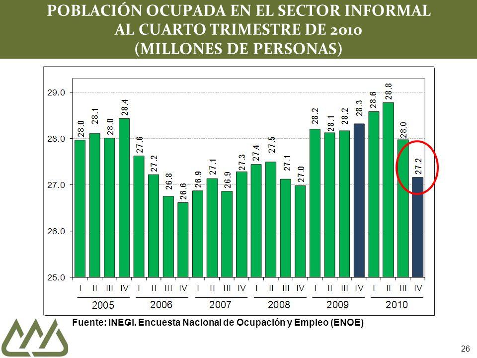 26 POBLACIÓN OCUPADA EN EL SECTOR INFORMAL AL CUARTO TRIMESTRE DE 2010 (MILLONES DE PERSONAS) Fuente: INEGI.