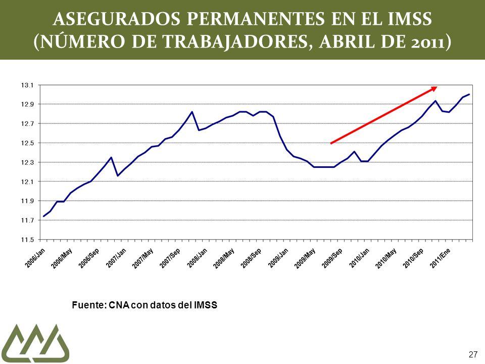 ASEGURADOS PERMANENTES EN EL IMSS (NÚMERO DE TRABAJADORES, ABRIL DE 2011) Fuente: CNA con datos del IMSS 27