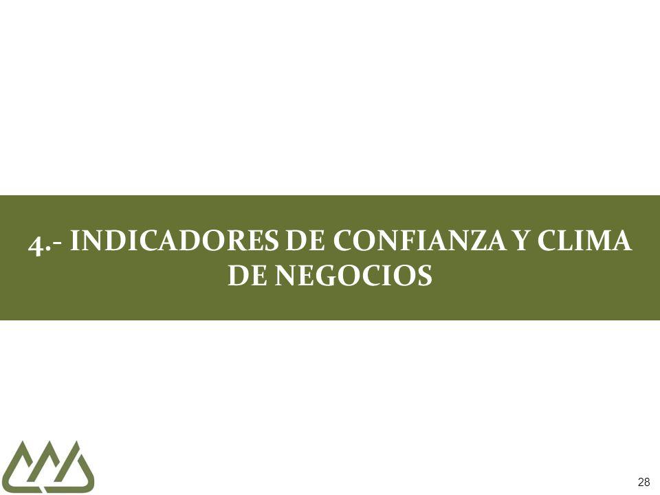 28 4.- INDICADORES DE CONFIANZA Y CLIMA DE NEGOCIOS