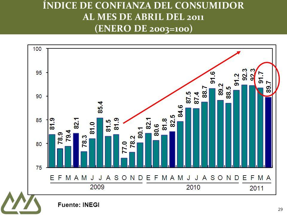 29 ÍNDICE DE CONFIANZA DEL CONSUMIDOR AL MES DE ABRIL DEL 2011 (ENERO DE 2003=100) Fuente: INEGI