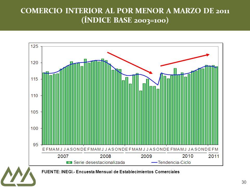 COMERCIO INTERIOR AL POR MENOR A MARZO DE 2011 (ÍNDICE BASE 2003=100) FUENTE: INEGI.- Encuesta Mensual de Establecimientos Comerciales 30