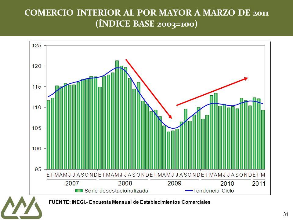 COMERCIO INTERIOR AL POR MAYOR A MARZO DE 2011 (ÍNDICE BASE 2003=100) 31 FUENTE: INEGI.- Encuesta Mensual de Establecimientos Comerciales