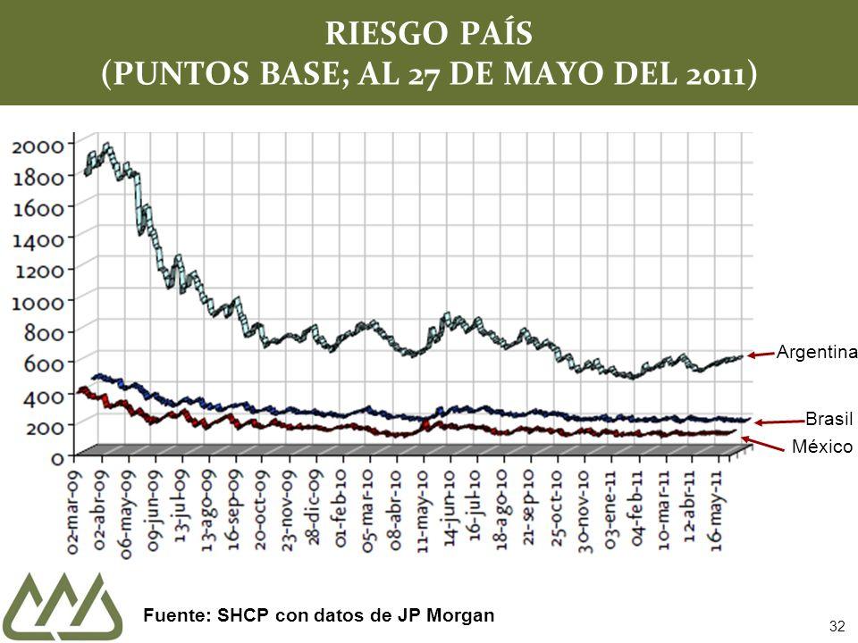 RIESGO PAÍS (PUNTOS BASE; AL 27 DE MAYO DEL 2011) Fuente: SHCP con datos de JP Morgan Brasil México Argentina 32