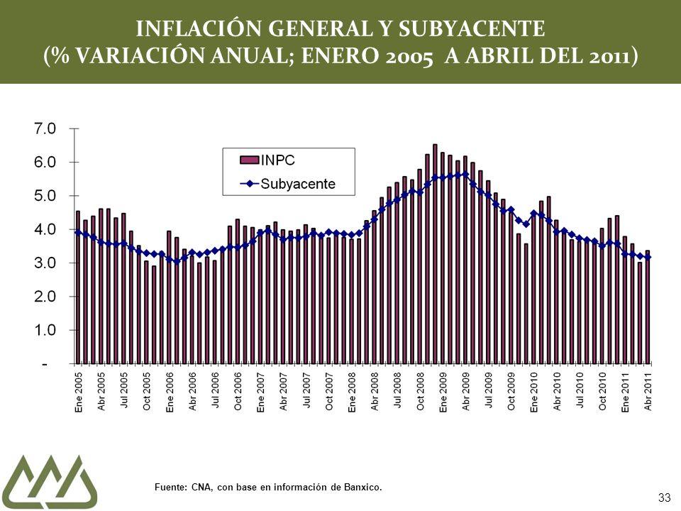 INFLACIÓN GENERAL Y SUBYACENTE (% VARIACIÓN ANUAL; ENERO 2005 A ABRIL DEL 2011) Fuente: CNA, con base en información de Banxico.