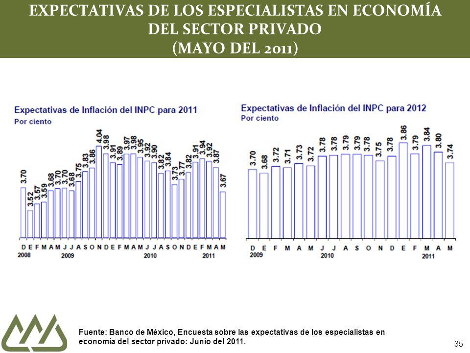 35 EXPECTATIVAS DE LOS ESPECIALISTAS EN ECONOMÍA DEL SECTOR PRIVADO (MAYO DEL 2011) Fuente: Banco de México, Encuesta sobre las expectativas de los especialistas en economía del sector privado: Junio del 2011.
