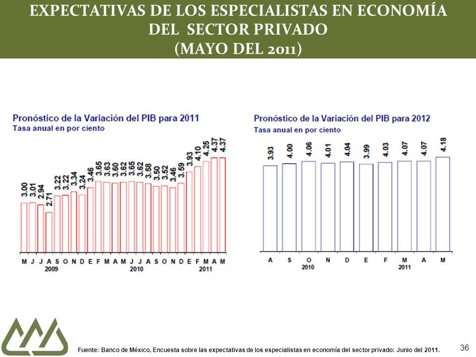 36 EXPECTATIVAS DE LOS ESPECIALISTAS EN ECONOMÍA DEL SECTOR PRIVADO (MAYO DEL 2011) Fuente: Banco de México, Encuesta sobre las expectativas de los especialistas en economía del sector privado: Junio del 2011.