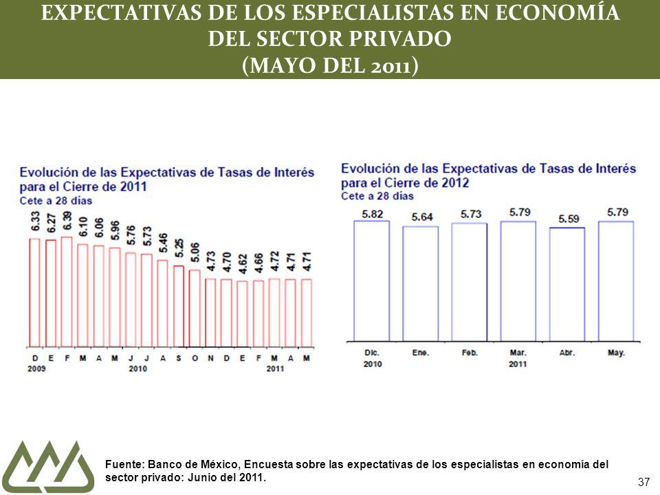 37 EXPECTATIVAS DE LOS ESPECIALISTAS EN ECONOMÍA DEL SECTOR PRIVADO (MAYO DEL 2011) Fuente: Banco de México, Encuesta sobre las expectativas de los especialistas en economía del sector privado: Junio del 2011.
