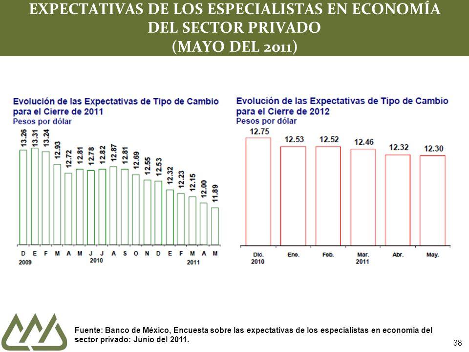 38 EXPECTATIVAS DE LOS ESPECIALISTAS EN ECONOMÍA DEL SECTOR PRIVADO (MAYO DEL 2011) Fuente: Banco de México, Encuesta sobre las expectativas de los especialistas en economía del sector privado: Junio del 2011.