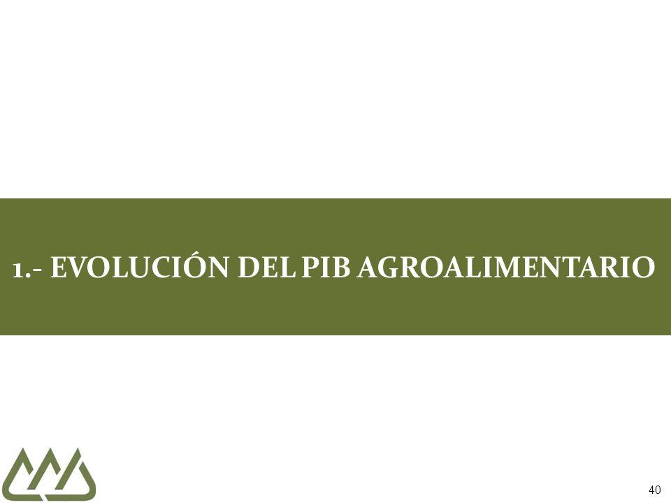 40 1.- EVOLUCIÓN DEL PIB AGROALIMENTARIO