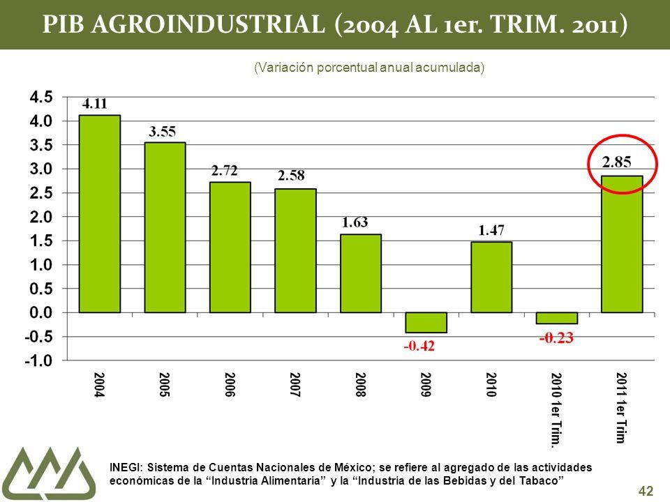 42 PIB AGROINDUSTRIAL (2004 AL 1er. TRIM.