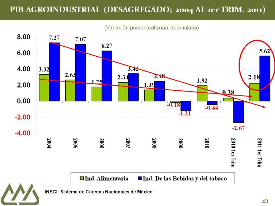 43 PIB AGROINDUSTRIAL (DESAGREGADO; 2004 AL 1er TRIM.