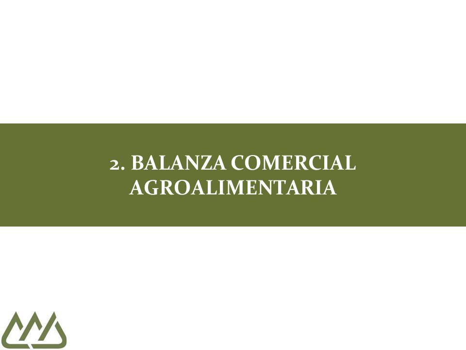 2. BALANZA COMERCIAL AGROALIMENTARIA