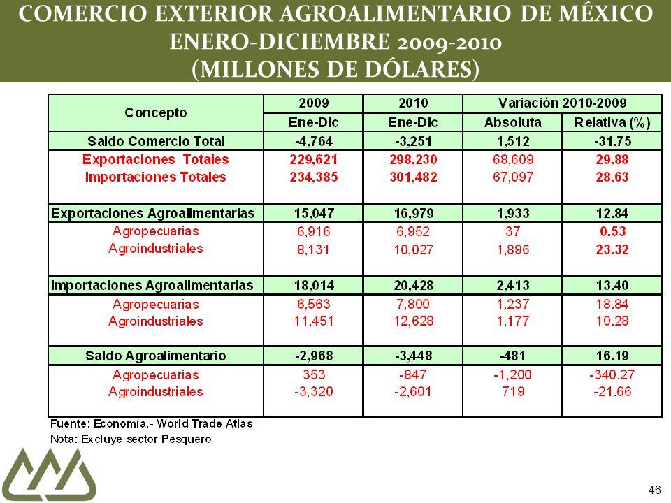 COMERCIO EXTERIOR AGROALIMENTARIO DE MÉXICO ENERO-DICIEMBRE 2009-2010 (MILLONES DE DÓLARES) 46