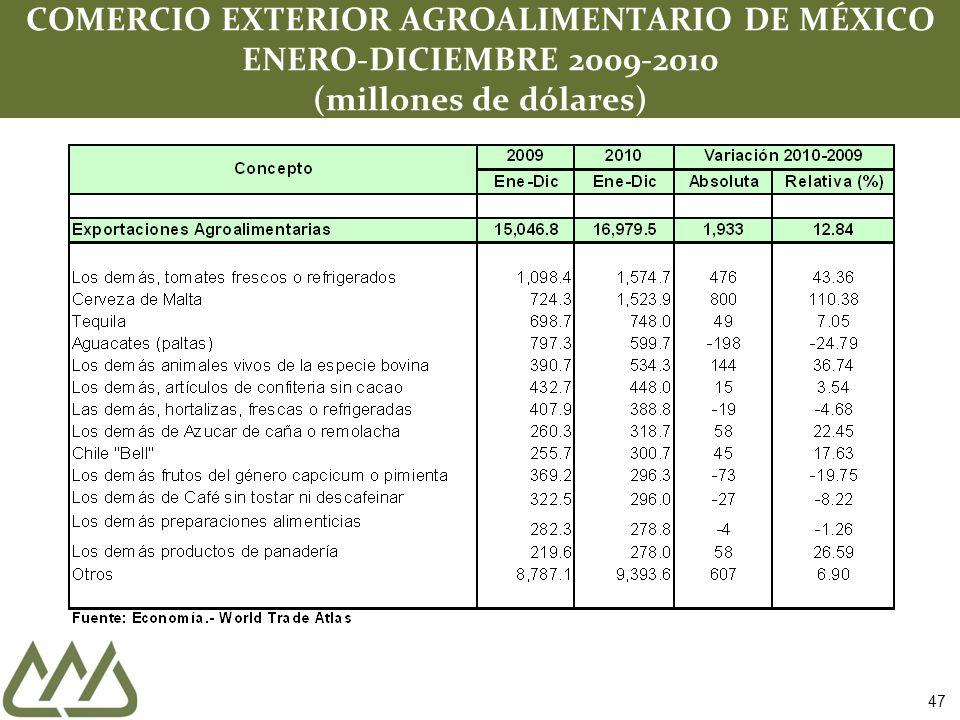 COMERCIO EXTERIOR AGROALIMENTARIO DE MÉXICO ENERO-DICIEMBRE 2009-2010 (millones de dólares) 47
