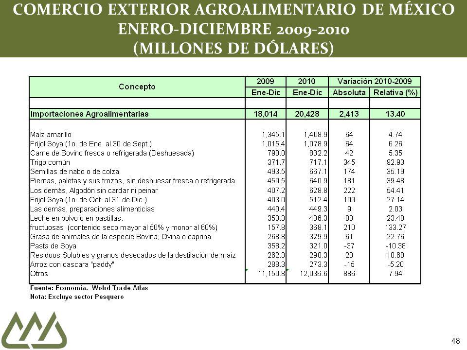 COMERCIO EXTERIOR AGROALIMENTARIO DE MÉXICO ENERO-DICIEMBRE 2009-2010 (MILLONES DE DÓLARES) 48
