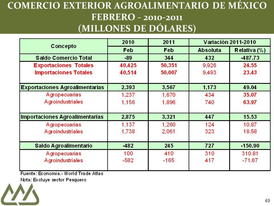 COMERCIO EXTERIOR AGROALIMENTARIO DE MÉXICO FEBRERO - 2010-2011 (MILLONES DE DÓLARES) 49