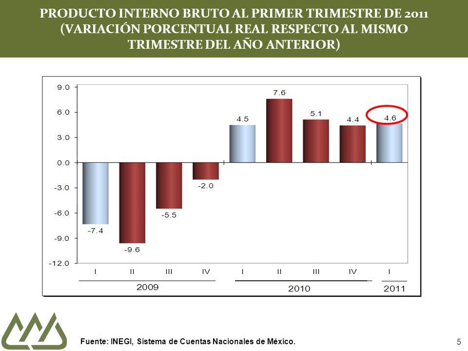 5 PRODUCTO INTERNO BRUTO AL PRIMER TRIMESTRE DE 2011 (VARIACIÓN PORCENTUAL REAL RESPECTO AL MISMO TRIMESTRE DEL AÑO ANTERIOR) Fuente: INEGI, Sistema de Cuentas Nacionales de México.