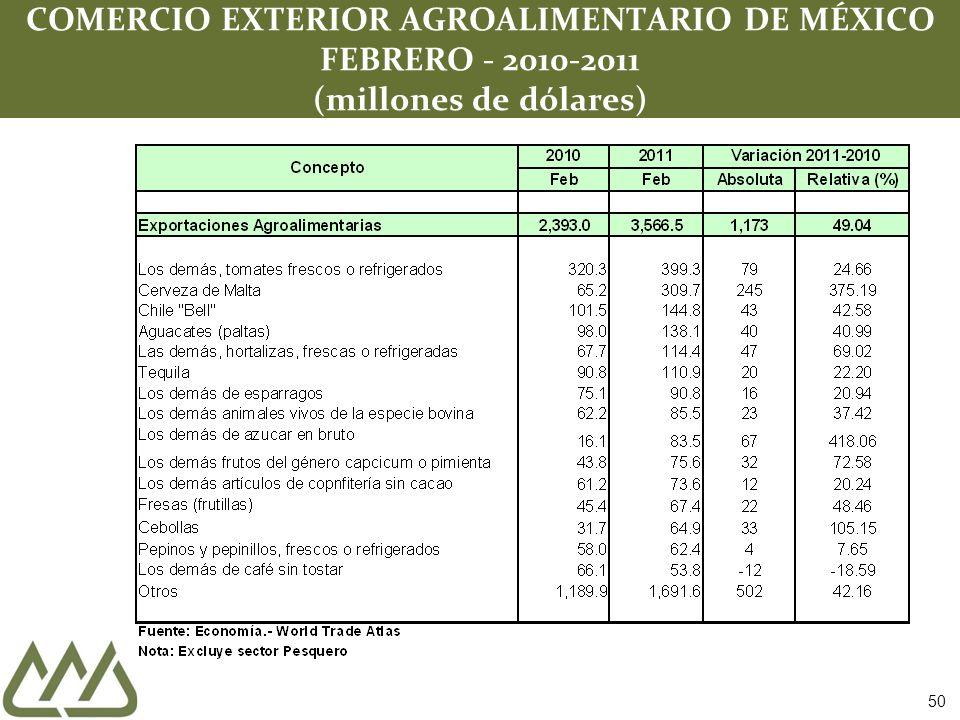 COMERCIO EXTERIOR AGROALIMENTARIO DE MÉXICO FEBRERO - 2010-2011 (millones de dólares) 50
