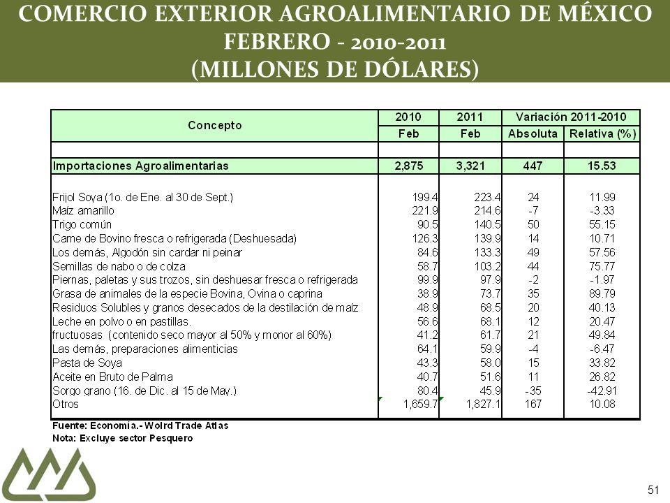 COMERCIO EXTERIOR AGROALIMENTARIO DE MÉXICO FEBRERO - 2010-2011 (MILLONES DE DÓLARES) 51