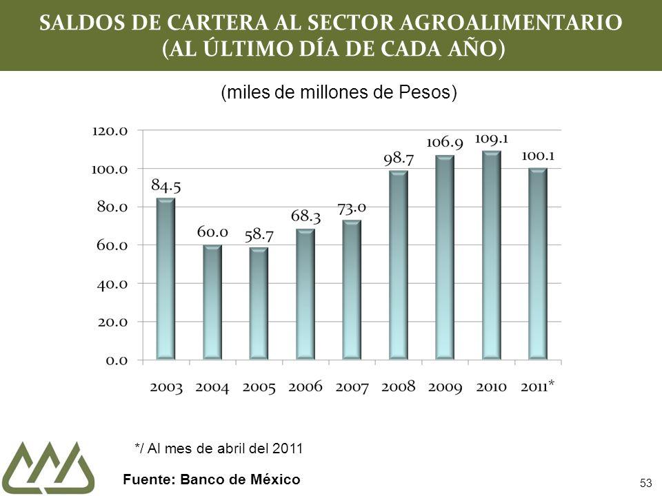 SALDOS DE CARTERA AL SECTOR AGROALIMENTARIO (AL ÚLTIMO DÍA DE CADA AÑO) Fuente: Banco de México 53 (miles de millones de Pesos) */ Al mes de abril del 2011