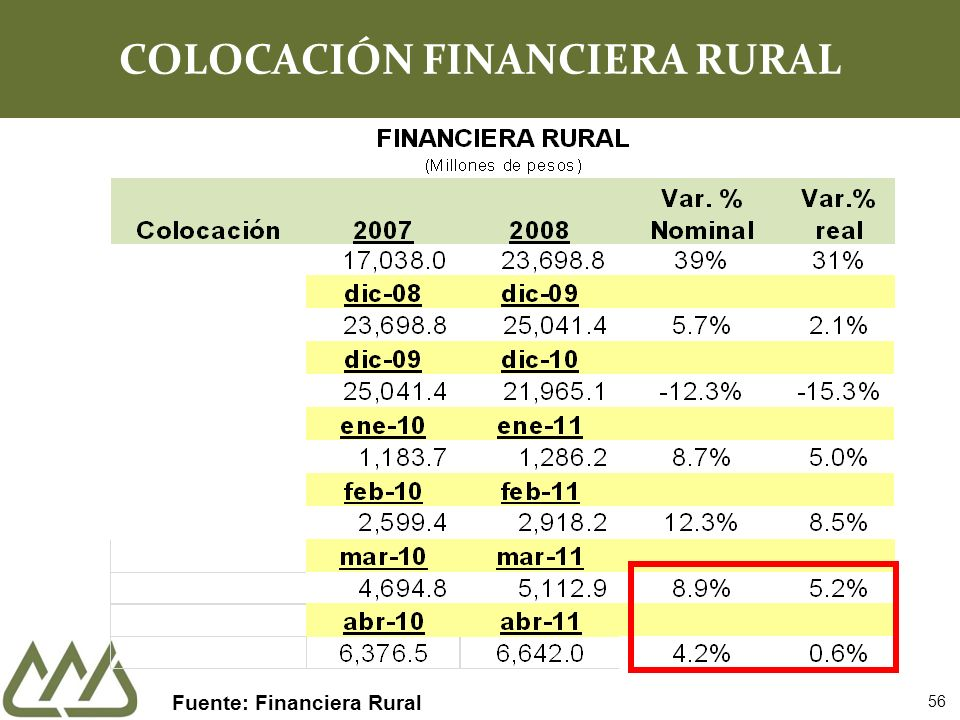 COLOCACIÓN FINANCIERA RURAL Fuente: Financiera Rural 56