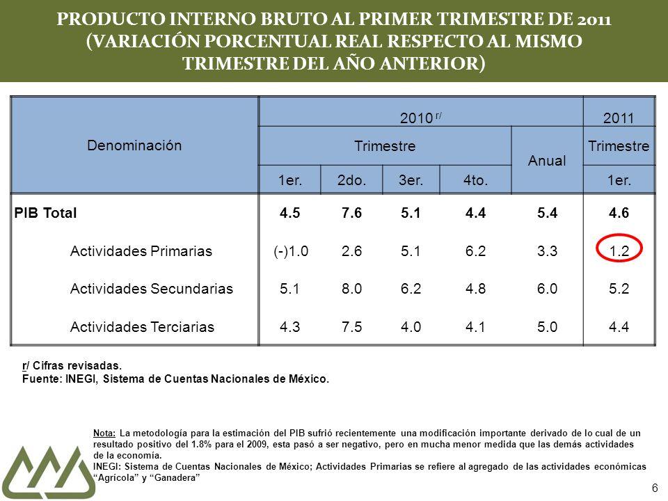Denominación 2010 r/ 2011 Trimestre Anual Trimestre 1er.2do.3er.4to.1er. PIB Total4.57.65.14.45.44.6 Actividades Primarias ( )1.0 2.65.16.23.31.2 Acti