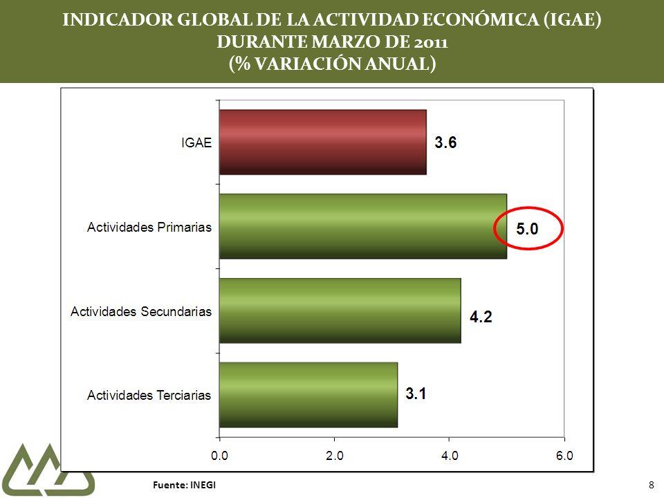INDICADOR GLOBAL DE LA ACTIVIDAD ECONÓMICA (IGAE) DURANTE MARZO DE 2011 (% VARIACIÓN ANUAL) Fuente: INEGI 8