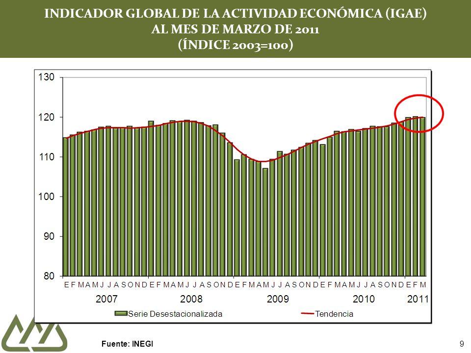 INDICADOR GLOBAL DE LA ACTIVIDAD ECONÓMICA (IGAE) AL MES DE MARZO DE 2011 (ÍNDICE 2003=100) Fuente: INEGI 9