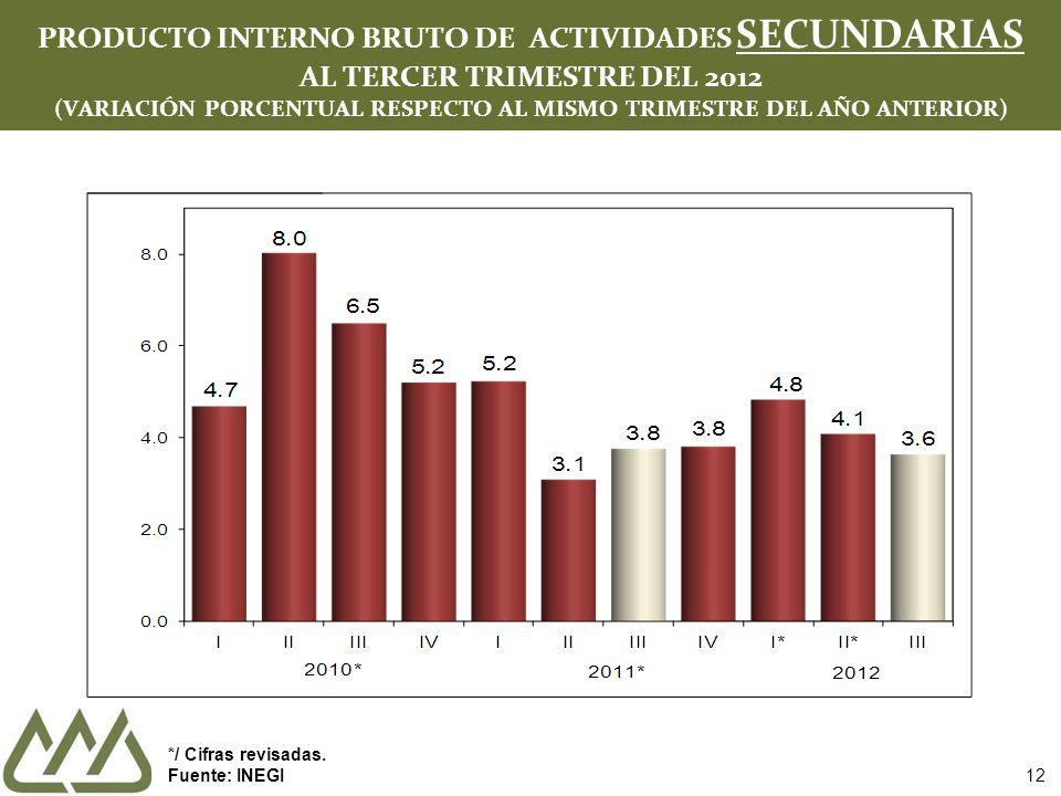 12 PRODUCTO INTERNO BRUTO DE ACTIVIDADES SECUNDARIAS AL TERCER TRIMESTRE DEL 2012 (VARIACIÓN PORCENTUAL RESPECTO AL MISMO TRIMESTRE DEL AÑO ANTERIOR) */ Cifras revisadas.