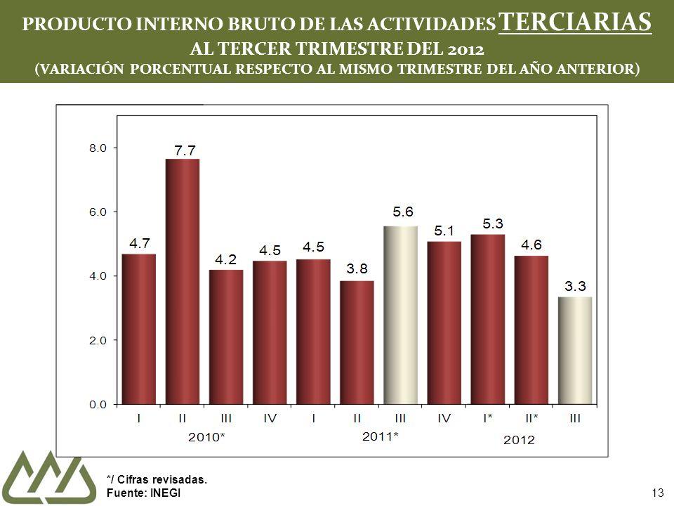 13 PRODUCTO INTERNO BRUTO DE LAS ACTIVIDADES TERCIARIAS AL TERCER TRIMESTRE DEL 2012 (VARIACIÓN PORCENTUAL RESPECTO AL MISMO TRIMESTRE DEL AÑO ANTERIOR) */ Cifras revisadas.