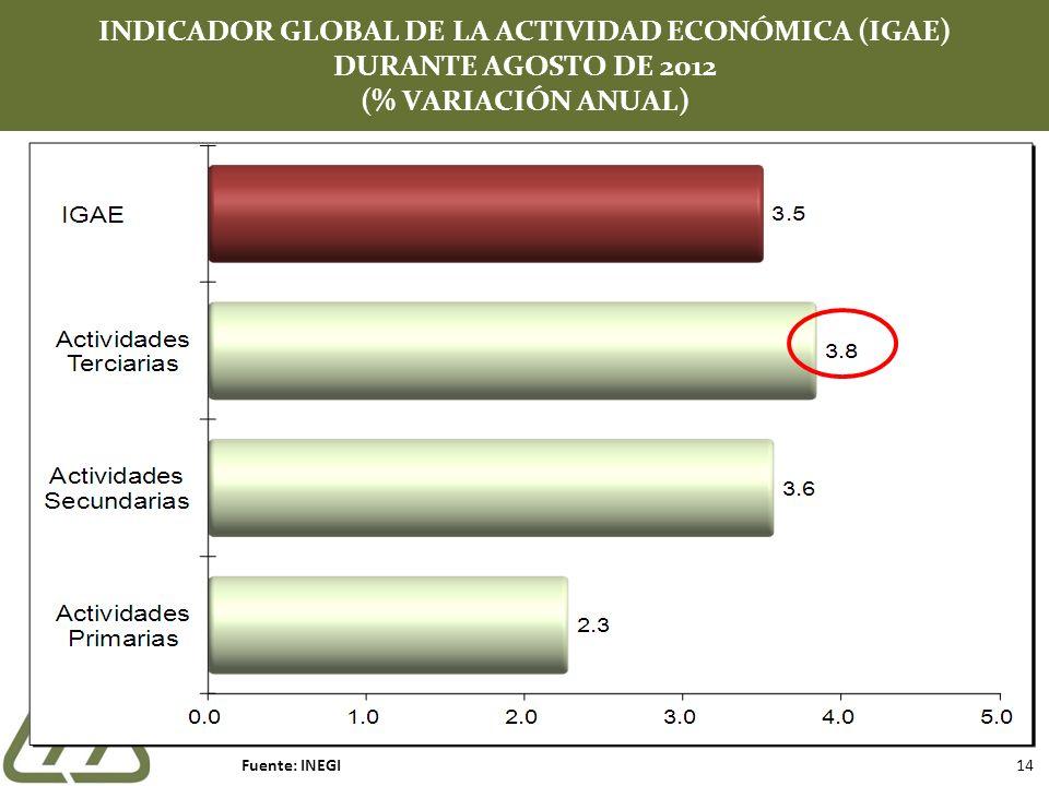 INDICADOR GLOBAL DE LA ACTIVIDAD ECONÓMICA (IGAE) DURANTE AGOSTO DE 2012 (% VARIACIÓN ANUAL) Fuente: INEGI 14