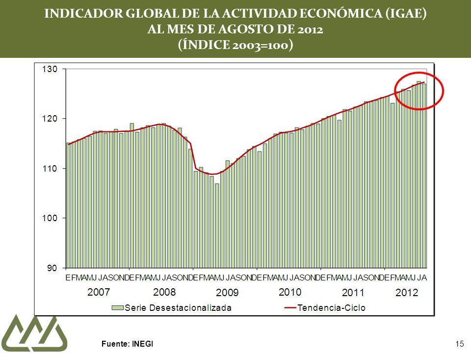 INDICADOR GLOBAL DE LA ACTIVIDAD ECONÓMICA (IGAE) AL MES DE AGOSTO DE 2012 (ÍNDICE 2003=100) Fuente: INEGI 15