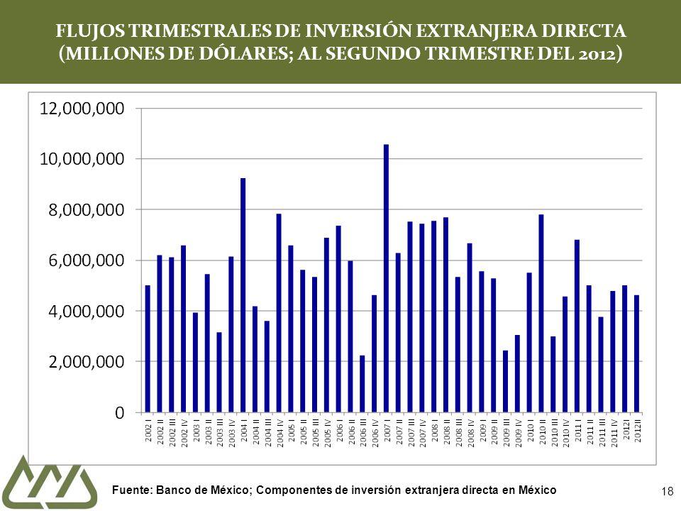 18 FLUJOS TRIMESTRALES DE INVERSIÓN EXTRANJERA DIRECTA (MILLONES DE DÓLARES; AL SEGUNDO TRIMESTRE DEL 2012) Fuente: Banco de México; Componentes de inversión extranjera directa en México
