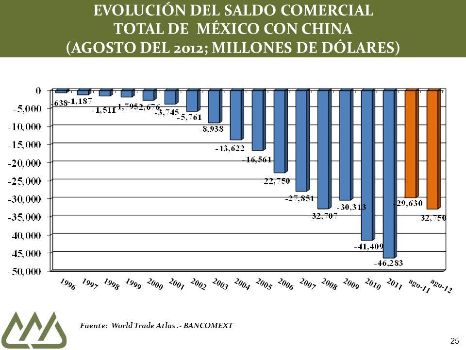 Fuente: World Trade Atlas.- BANCOMEXT EVOLUCIÓN DEL SALDO COMERCIAL TOTAL DE MÉXICO CON CHINA (AGOSTO DEL 2012; MILLONES DE DÓLARES) 25