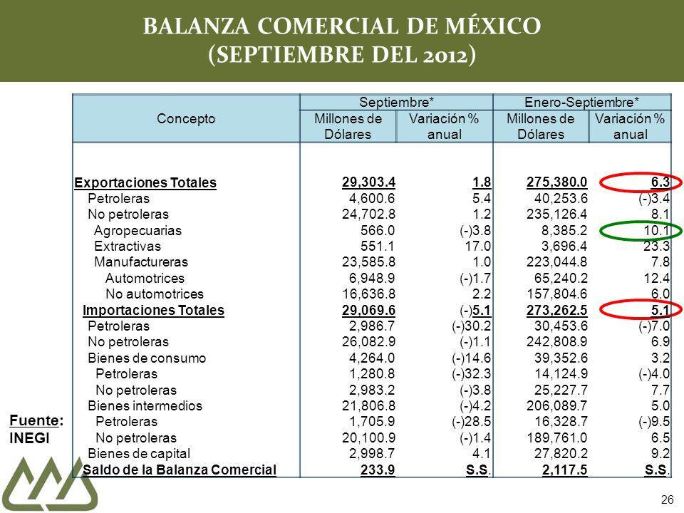 26 BALANZA COMERCIAL DE MÉXICO (SEPTIEMBRE DEL 2012) Fuente: INEGI Concepto Septiembre* Enero-Septiembre* Millones de Dólares Variación % anual Millones de Dólares Variación % anual Exportaciones Totales29,303.41.8275,380.06.3 Petroleras 4,600.65.440,253.6(-)3.4 No petroleras 24,702.81.2235,126.48.1 Agropecuarias 566.0(-)3.88,385.210.1 Extractivas 551.117.03,696.423.3 Manufactureras 23,585.81.0223,044.87.8 Automotrices 6,948.9(-)1.765,240.212.4 No automotrices 16,636.82.2157,804.66.0 Importaciones Totales 29,069.6(-)5.1273,262.55.1 Petroleras 2,986.7(-)30.230,453.6(-)7.0 No petroleras 26,082.9(-)1.1242,808.96.9 Bienes de consumo 4,264.0(-)14.639,352.63.2 Petroleras 1,280.8(-)32.314,124.9(-)4.0 No petroleras 2,983.2(-)3.825,227.77.7 Bienes intermedios 21,806.8(-)4.2206,089.75.0 Petroleras 1,705.9(-)28.516,328.7(-)9.5 No petroleras 20,100.9(-)1.4189,761.06.5 Bienes de capital 2,998.74.127,820.29.2 Saldo de la Balanza Comercial 233.9S.S.2,117.5S.S.