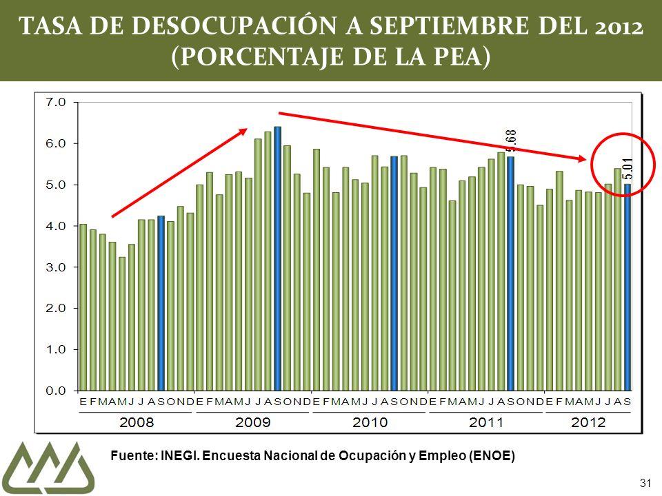 TASA DE DESOCUPACIÓN A SEPTIEMBRE DEL 2012 (PORCENTAJE DE LA PEA) Fuente: INEGI.