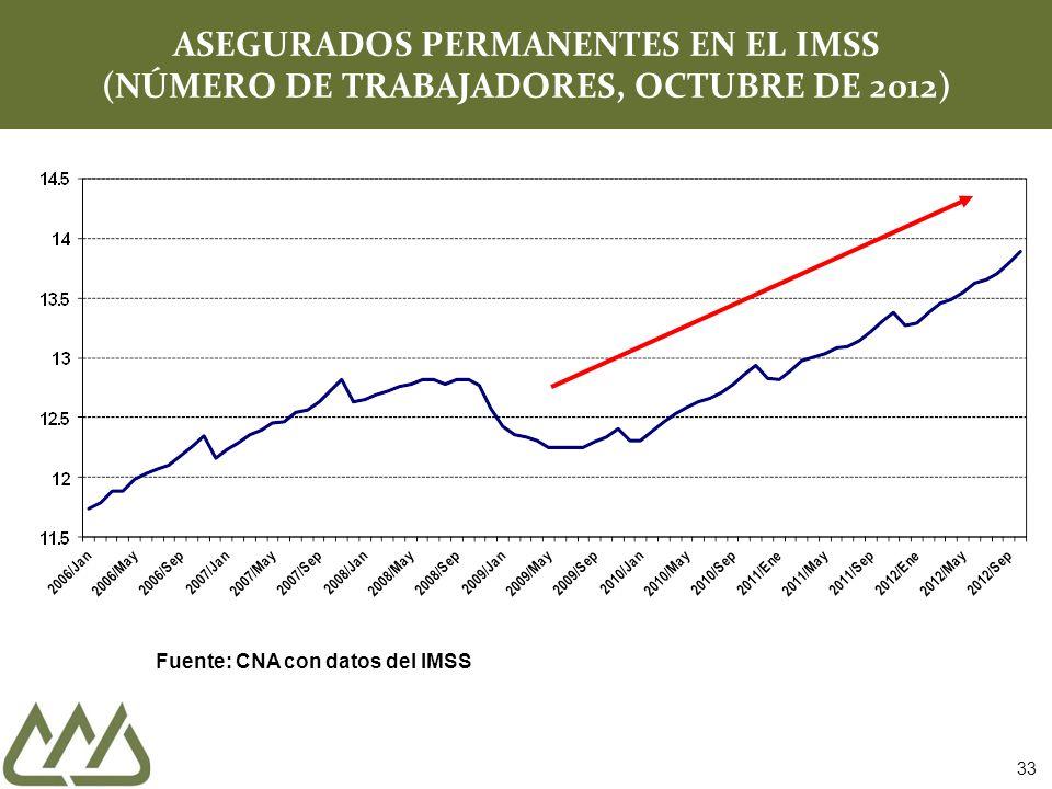 ASEGURADOS PERMANENTES EN EL IMSS (NÚMERO DE TRABAJADORES, OCTUBRE DE 2012) Fuente: CNA con datos del IMSS 33